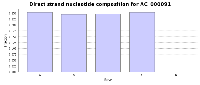 Nucleotide composition on the direct strand
