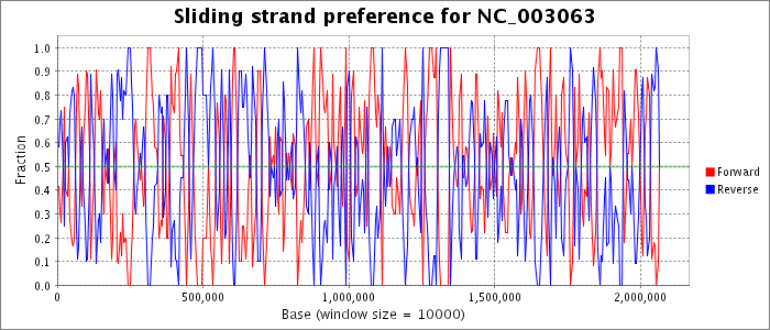 Sliding strand preference