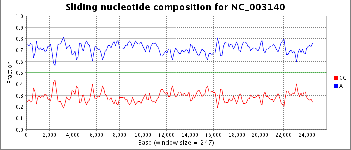Sliding nucleotide composition